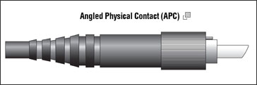 Angled Physical Contact (APC)