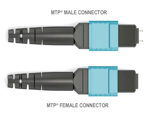 Push Pull Cables >> Cables Plus USA - Fiber Optic Connector Styles